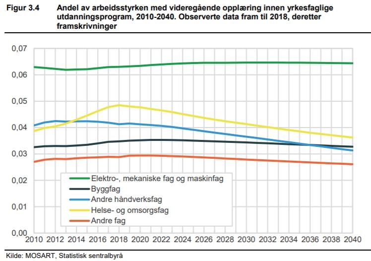 Skjermdump fra SSBs rapport Framskrivinger av arbeidsstyrken og sysselsettingen etter utdanning mot 2040.